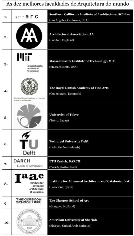 Graduate Architecture